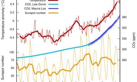 Teil 1: Dynamisches Sonnensystem – die tatsächlichen Hintergründe des Klimawandels