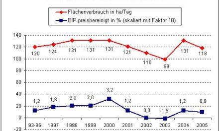 Was sind Temperaturmessungen auf Großflughäfen wert oder, wie das ZDF mit (bewusst?) falschen Temperaturaussagen die Öffentlichkeit täuscht und die Abkühlung in Deutschland verschleiert