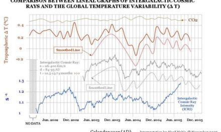 Teil 7: Dynamisches Sonnensystem – die tatsächlichen Hintergründe des Klimawandels