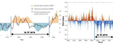 Teil 6: Dynamisches Sonnensystem – die tatsächlichen Hintergründe des Klimawandels