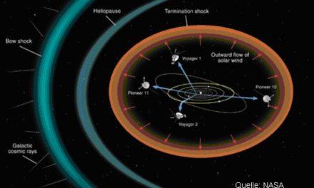 Teil 4b: Dynamisches Sonnensystem – die tatsächlichen Hintergründe des Klimawandels