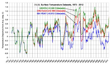 Temperaturverlauf* von 1973 bis 2012: Dramatische Korrekturen Richtung Erwärmung, Trends mit Rauschen
