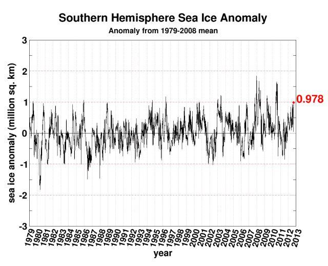 Die Wirklichkeit bzgl. des Eises in Arktis und Antarktis