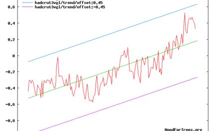 Offizielle Klimadaten zeigen: CO2-Einfluss auf das Klima nicht nachweisbar!