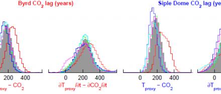 """CO2 folgt der Temperatur """"um höchstens ein paar hundert Jahre"""" belegen neue Forschung in der Antarktis:"""