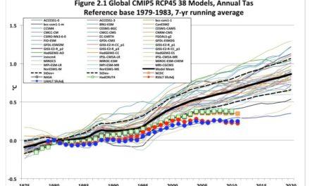 Bessere Wissenschaft – wo ist die jüngste Erwärmung?