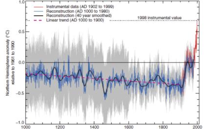 Die falschen Klimathesen des Professors Mojib Latif