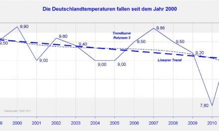 Der Wärmeinseleffekt (WI) als maßgeblicher Treiber der Temperaturen