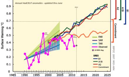 Klimamodelle von NASA und IPCC: Jüngste Temperaturdaten bestätigen, dass ihnen jede Prognosefähigkeit fehlt