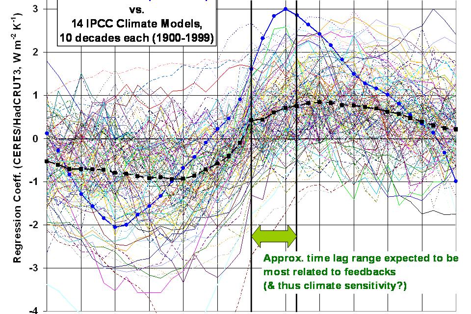 Die neue Braswell/Spencer Studie: ein weiterer Sargnagel für das IPCC?