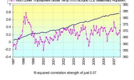 CRU meldet: 2007 war das 8.kälteste Jahr seit 1998