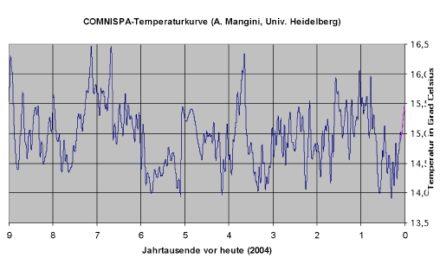 Klimawandel: Privatsender ntv bietet Prof. Rahmstorf Plattform für unzutreffende Behauptungen