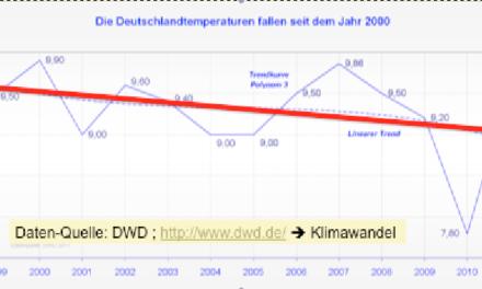 Wieder mal! Der Deutsche Wetterdienst (DWD) ist blind und taub für die Realität!