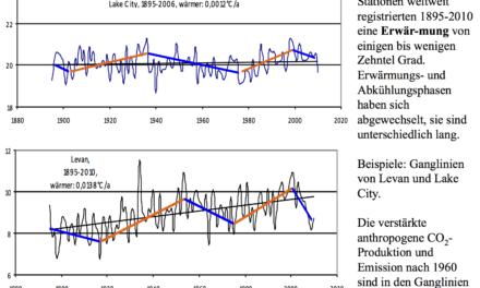 Teil 2: Die Fallgruben der Klimawandler; Eine Dokumentation der wichtigsten Fakten für eilige Leser
