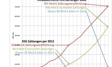 Energiewende wirkt: Altmaiers Billion € reicht bei weitem nicht!