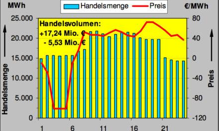Erneuerbare: Auch am 8.3.2009 wurde an der Börse in Leipzig wieder  Strom in Höhe von 25,9 GWh verschenkt ….