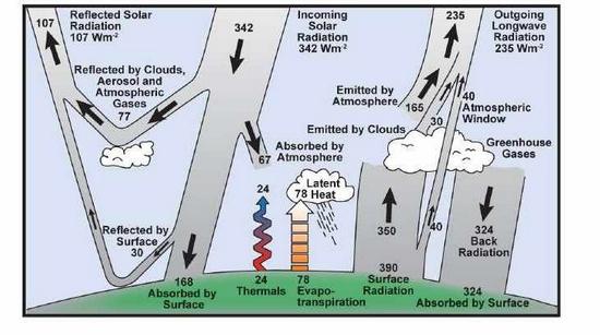 500 Jahre nach Kolumbus: Klimamodelle betrachten die Erde als Scheibe!