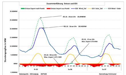 Energiewende im November! Nur 7 % der installierten EEG Leistung wurde eingespeist.
