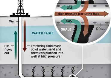 Die Fracking hassen!