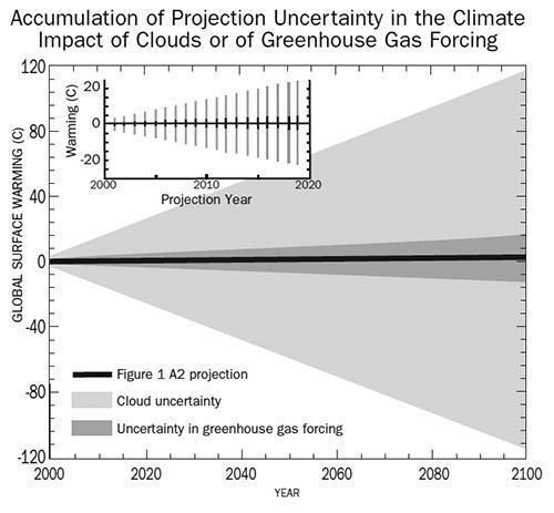 Das totalitäre Klimagebäude (2): Zehn fragwürdige Kernbehauptungen