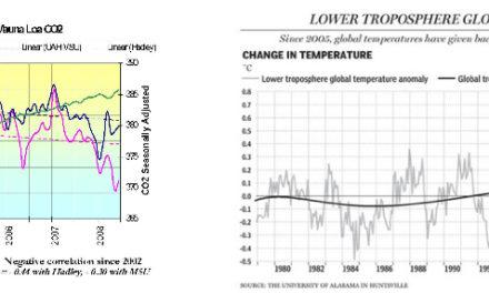 Klimakatastrophensensation: Potsdam hat eigenen Treibhauseffekt! Vorzeitige Planerfüllung: Zwei Grad Ziel der Bundesregierung fast erreicht.