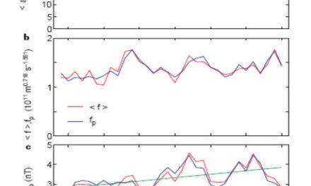 Klima, Sonnenflecken und kosmische Strahlung Teil II