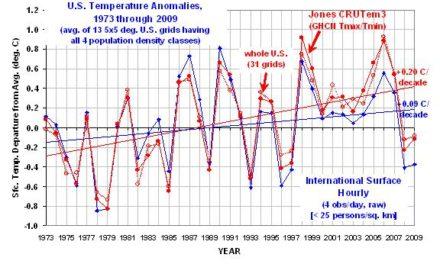 US-Klimawissenschaftler Spencer: Klare Belege dafür, dass das meiste von der U.S. Erwärmung seit 1973 falsch sein könnte!