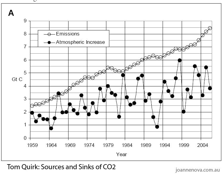 Sensationelle Meldung: Die globale Temperatur steuert das CO2-Niveau – nicht der Mensch!