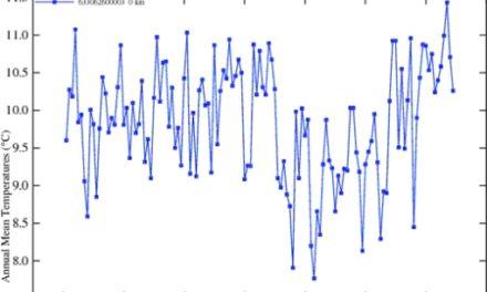 Temperaturverzerrungen aufgrund der Örtlichkeit der Messungen am Königlich Niederländischen Meteorologischen Institut KNMI