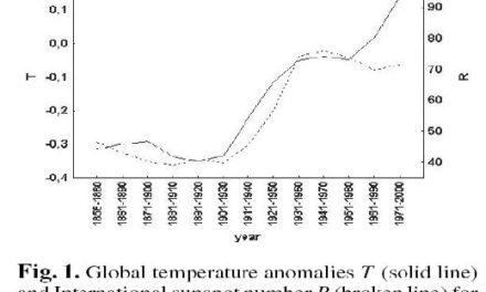 Klima, Sonnenflecken und kosmische Strahlung!