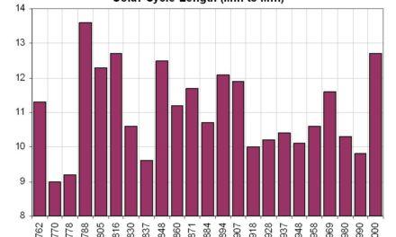 Der lange Sonnenfleckenzyklus 23 sagt eine signifikante Temperaturabnahme im Zyklus 24 voraus