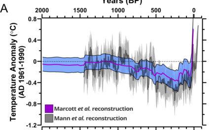 Behauptung von Marcott et al.: 'Noch nie da gewesene' Erwärmung im Vergleich zum GISP-Eisbohrkern