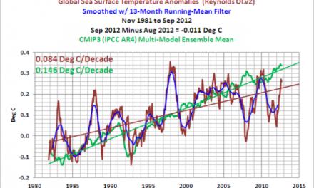 Vergleich Modell – Daten: Anomalien der Wassertemperatur – November 1981 bis September 2012