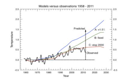 NASA Top-Klima-Forscher: James Hansen – Prognosen von 1988! Ein Vergleich!