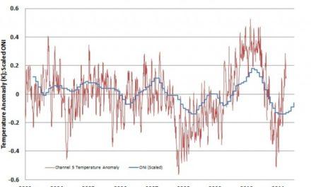 Kommentare zu den Änderungen der NOAA am Oceanic NINO Index ONI
