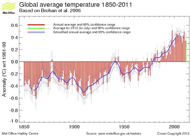 Eisschmelze in der Arktis – droht der Weltuntergang ?
