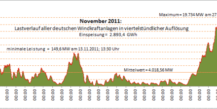 Die Energiewende ist schon gescheitert (mit Update 4.1.12)