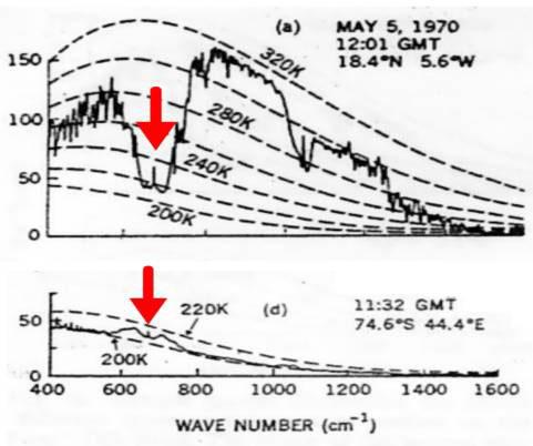 Die Klimakatastrophe – ein spektroskopisches Artefakt!
