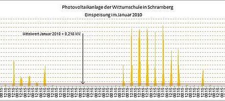 Voll-Versorgung mit Photovoltaik? Ein Scenario!