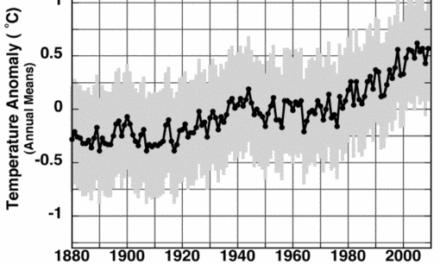 Weitere Mess-Unsicherheit (Fehler) von Oberflächentemperaturdaten quantifiziert! Deutlich größer als bisher angenommen!