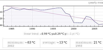 Wird es in Grönland wärmer oder kälter?