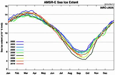 Meereis: beschleunigte Abnahme, oder stabile Verhältnisse am Nordpol?