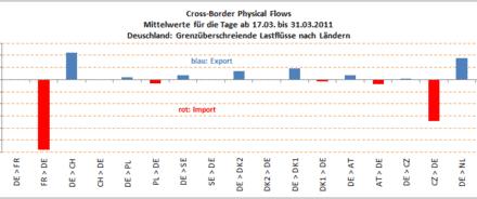 Deutsche Energiepolitik endgültig in der Sackgasse!