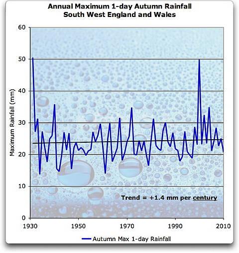 """""""Nature"""" präsentiert Wahnvorstellungen von Modellierern zur vermeintlichen Überflutungsgefahr in England"""