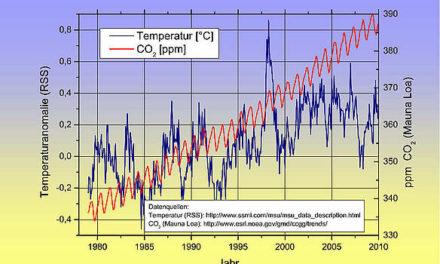 Wie ein Klimaforscher die Erwärmung voranschreiten lässt