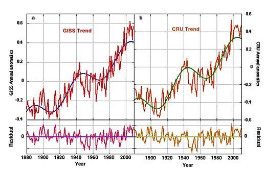 Die Erde selbst sagt uns, dass nichts Besorgniserregendes bei einer Verdoppelung oder sogar Vervierfachung des atmosphärischen CO2-Gehaltes zu erwarten ist
