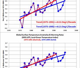 Politisierung der Klimawissenschaft ist kein neues Phänomen