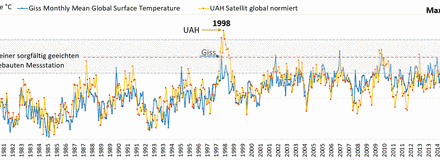 Novemberrückschau Klima und EEG: Nichts Neues, nur Deutschland ist recht kalt geworden