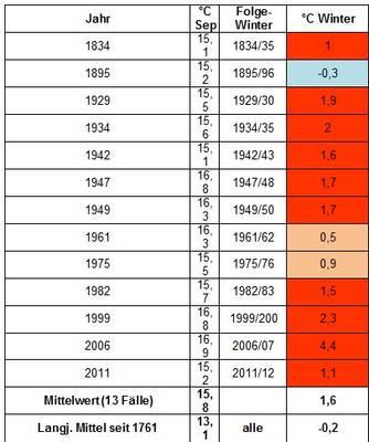 Wintervorschau 2016/17- widersprüchliche Prognosesignale
