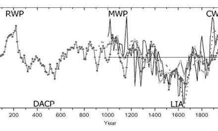 Warmzeiten sind gute Zeiten: Das römische Klimaoptimum – Eine Zusammenfassung